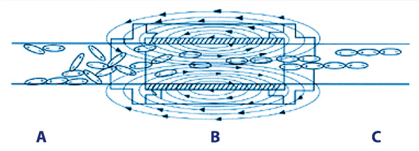 Image of the direction of flow and the direction of the LKC electromagnetic field aligning the molecules of the water.